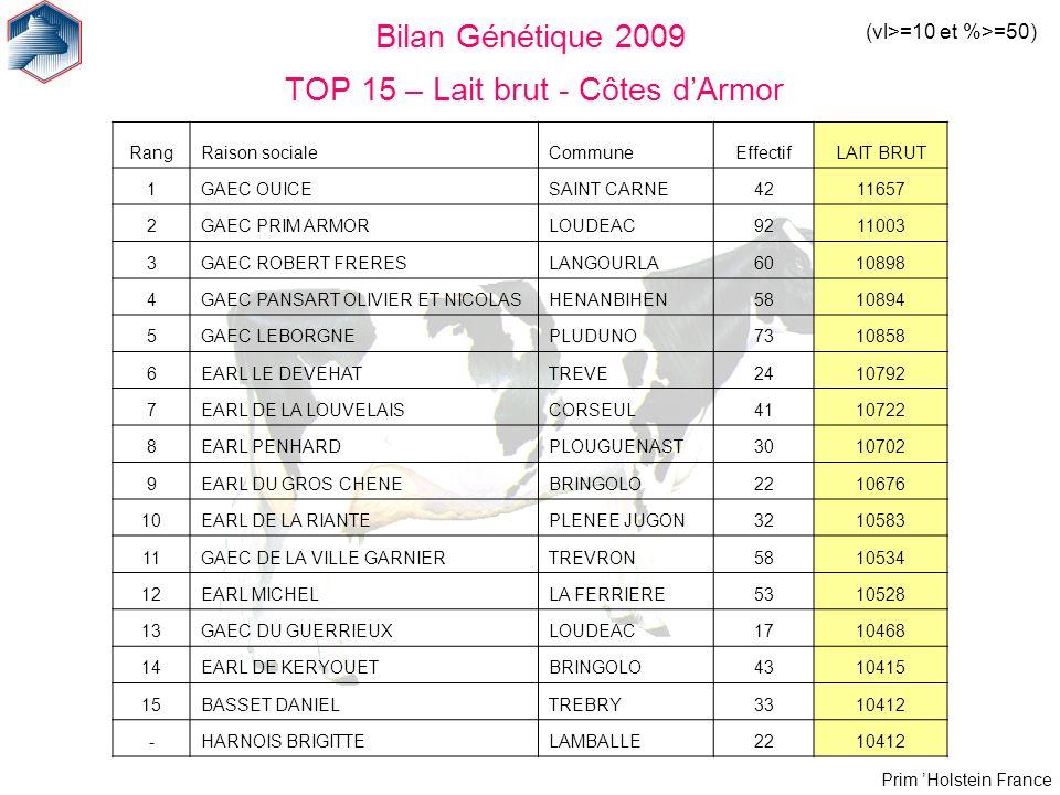 Bilan Génétique 2009 TOP 15 – Lait brut - Côtes d'Armor