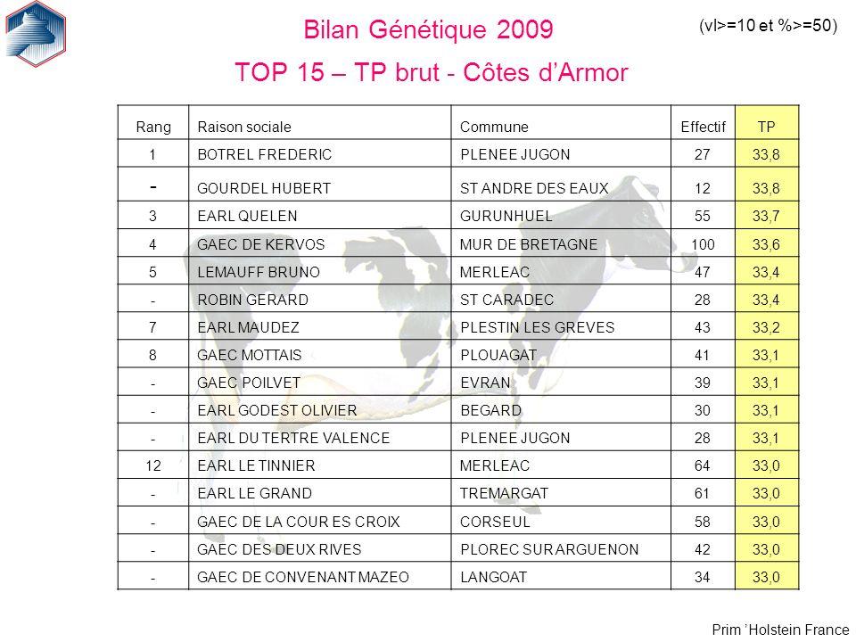 Bilan Génétique 2009 TOP 15 – TP brut - Côtes d'Armor