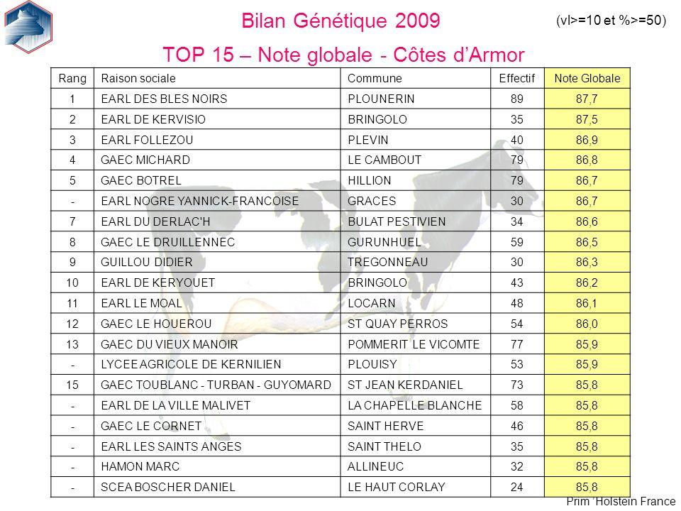 Bilan Génétique 2009 TOP 15 – Note globale - Côtes d'Armor