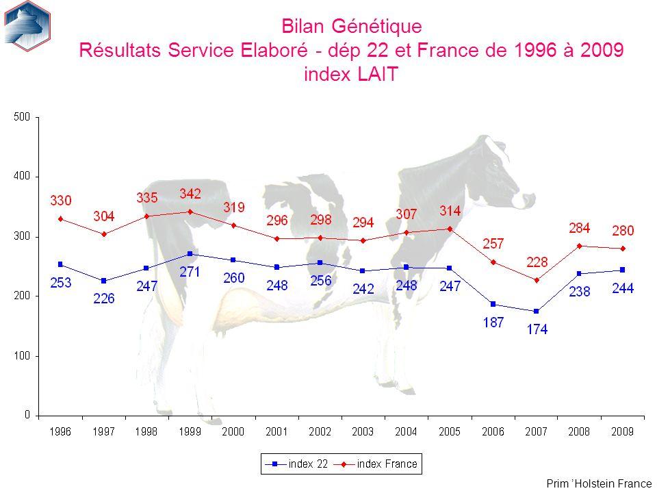 Bilan Génétique Résultats Service Elaboré - dép 22 et France de 1996 à 2009 index LAIT