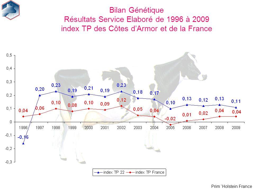 Bilan Génétique Résultats Service Elaboré de 1996 à 2009 index TP des Côtes d'Armor et de la France