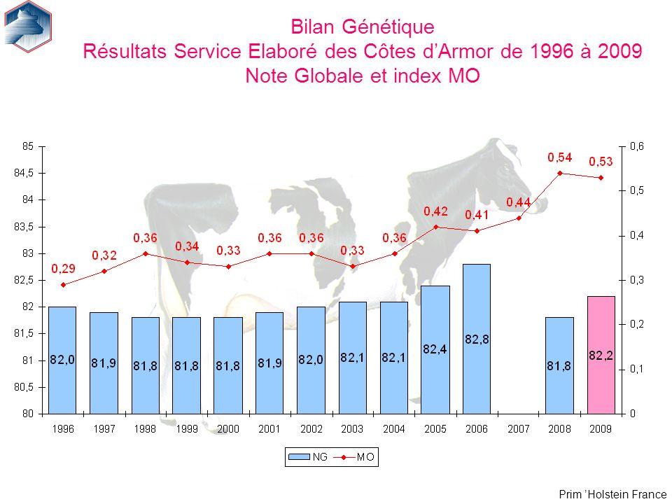 Bilan Génétique Résultats Service Elaboré des Côtes d'Armor de 1996 à 2009 Note Globale et index MO