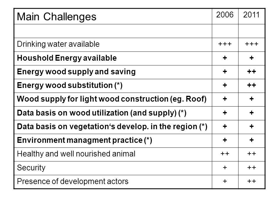 Main Challenges 2006 2011 Drinking water available +++