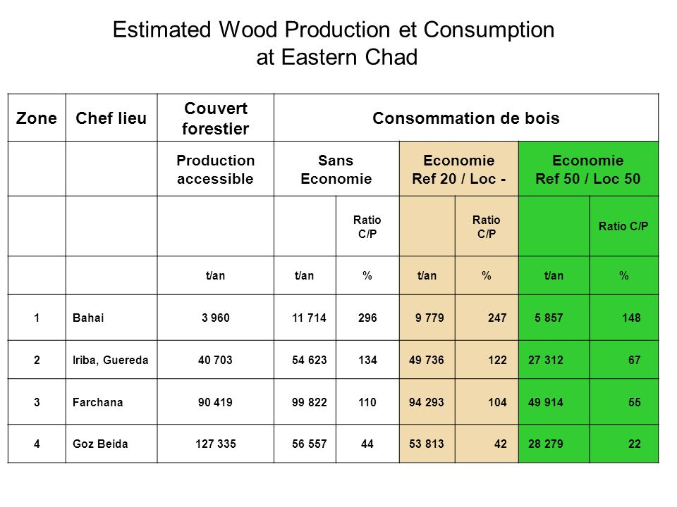Estimated Wood Production et Consumption at Eastern Chad