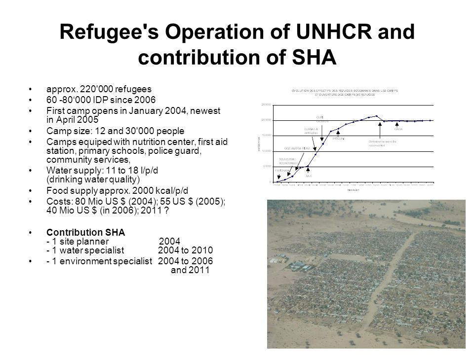 Refugee s Operation of UNHCR and contribution of SHA