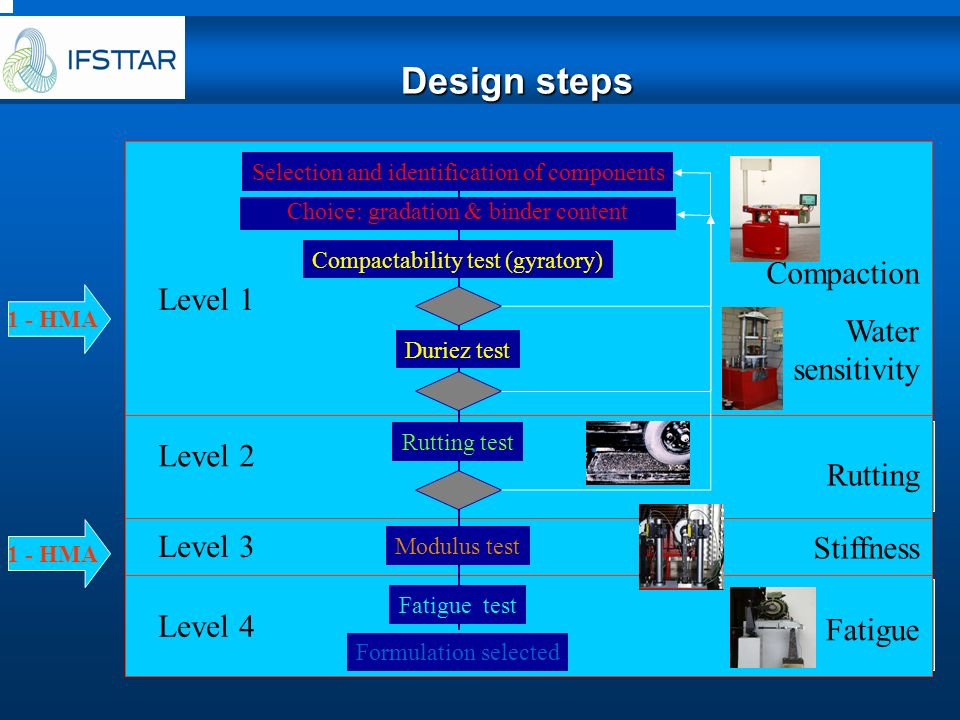 Design steps Level 1 Level 2 Level 3 Level 4 Compaction