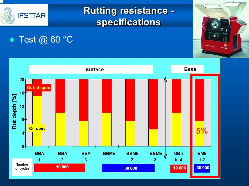 Rutting resistance - specifications