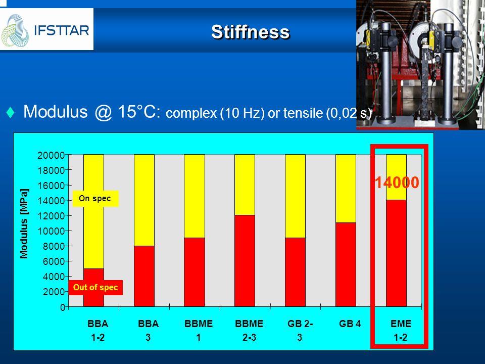 Stiffness Modulus @ 15°C: complex (10 Hz) or tensile (0,02 s) 14000