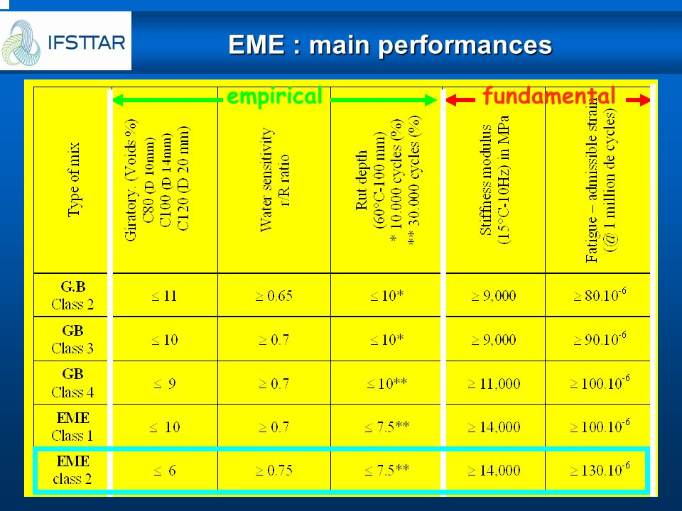 EME : main performances