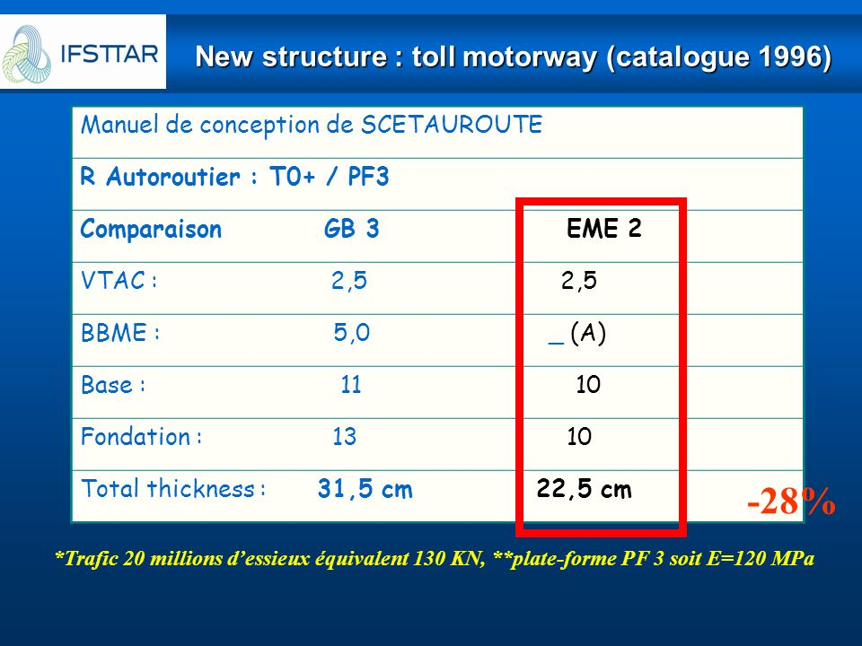New structure : toll motorway (catalogue 1996)