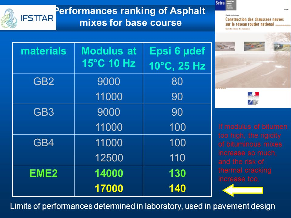 Performances ranking of Asphalt