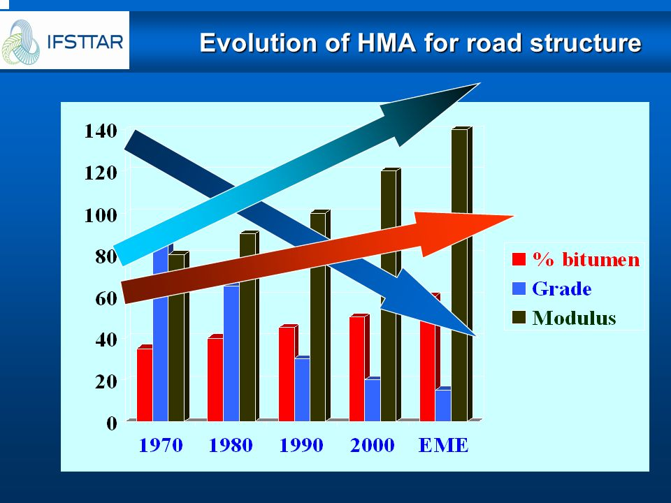 Evolution of HMA for road structure