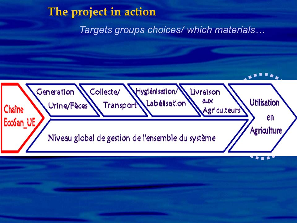 The project in action Targets groups choices/ which materials…