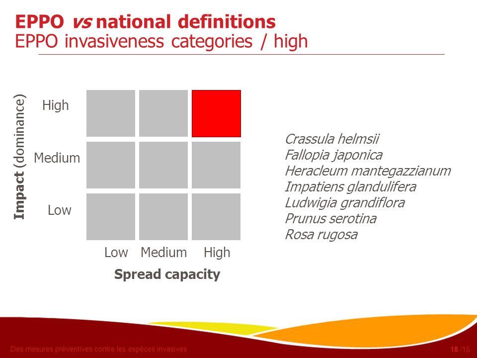 EPPO vs national definitions EPPO invasiveness categories / high
