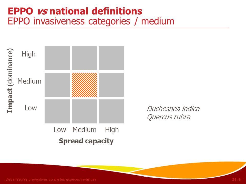 EPPO vs national definitions EPPO invasiveness categories / medium