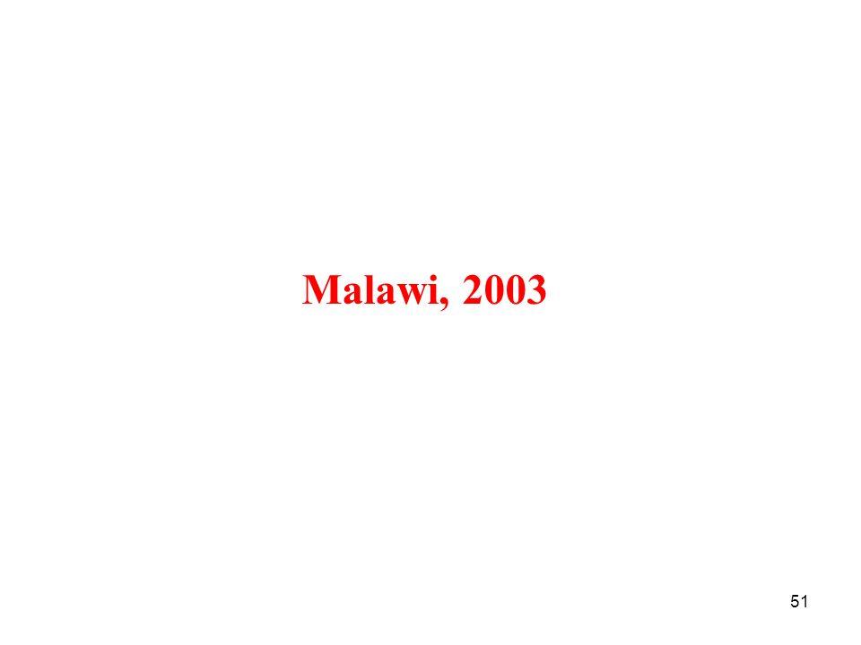 Malawi, 2003