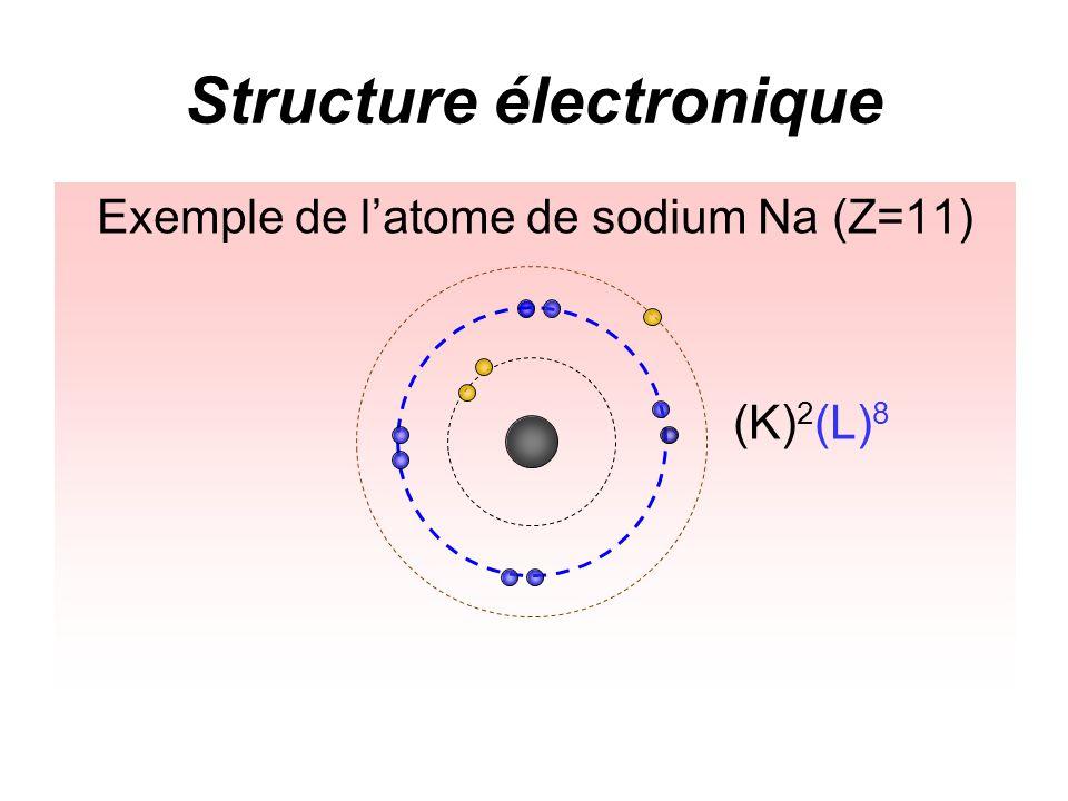 Structure électronique