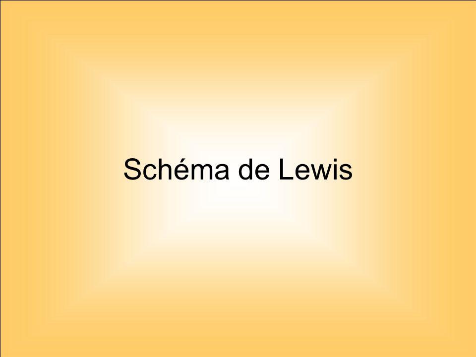 Schéma de Lewis