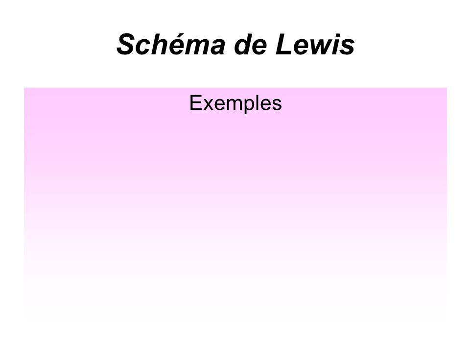 Schéma de Lewis Exemples