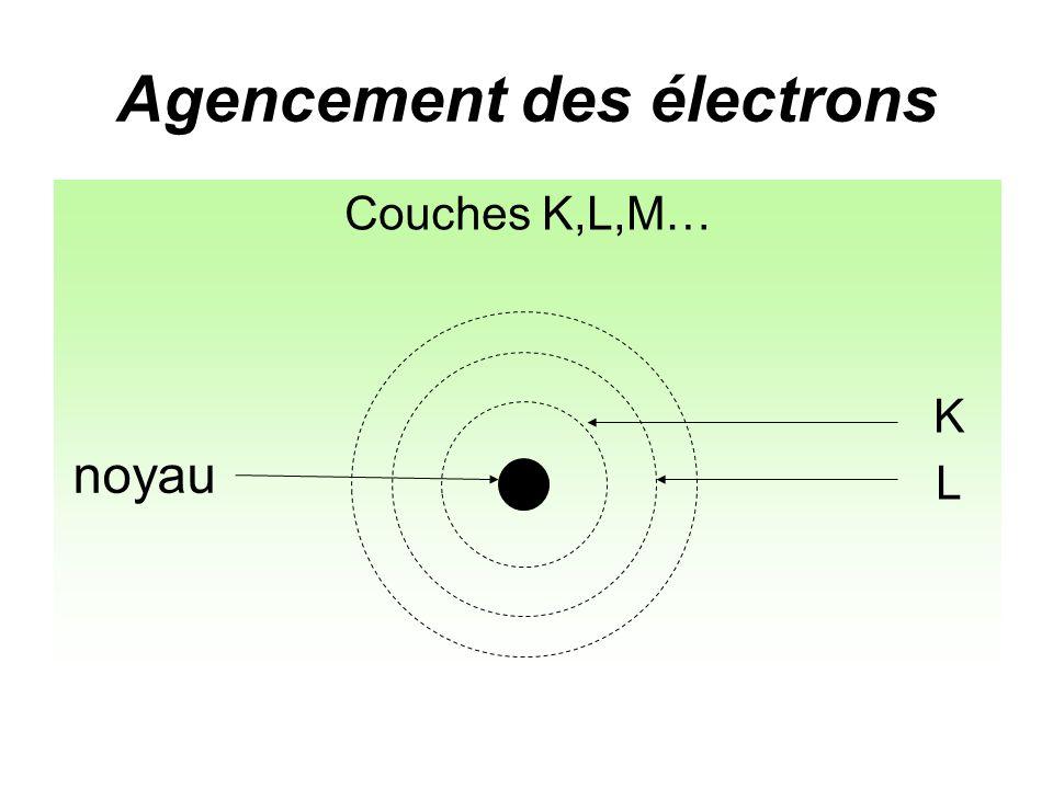 Agencement des électrons