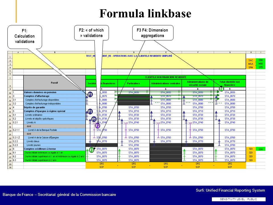Formula linkbase F1: Calculation validations