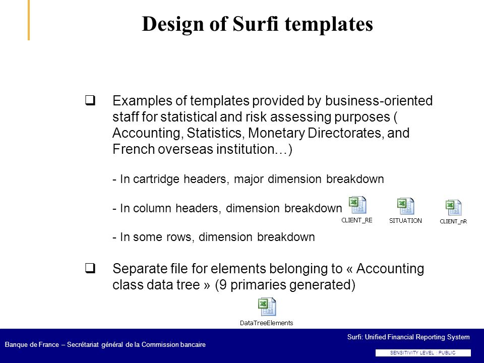 Design of Surfi templates
