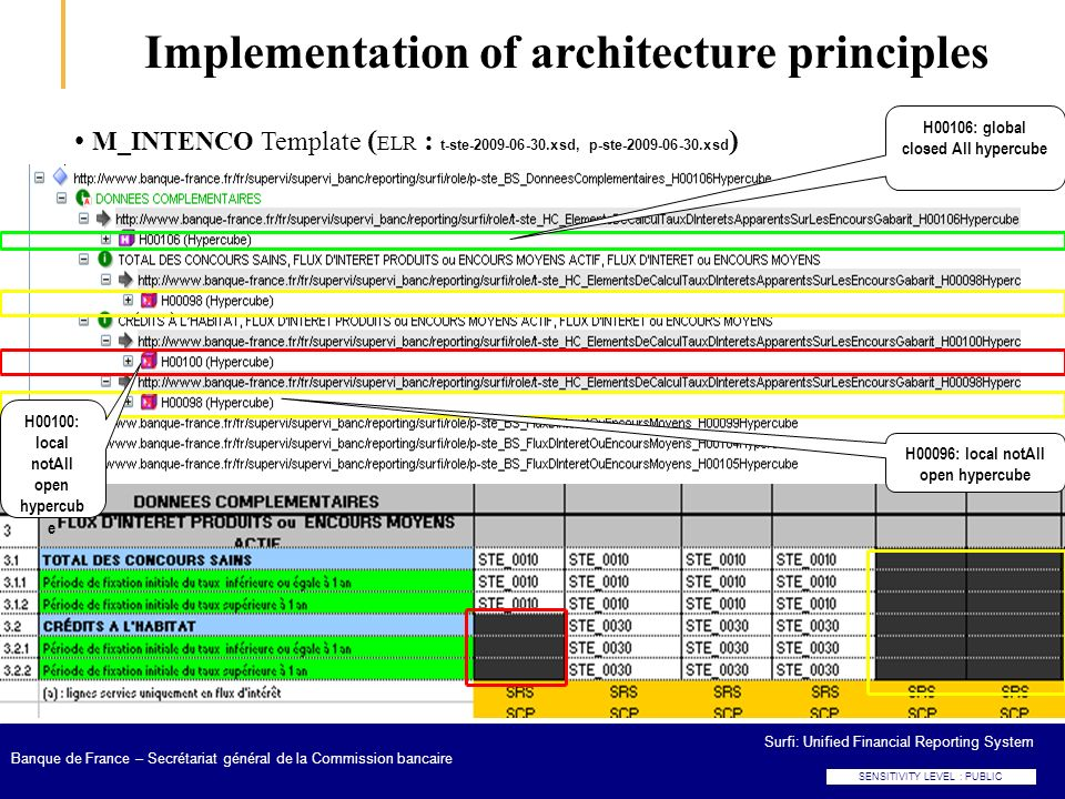 Implementation of architecture principles
