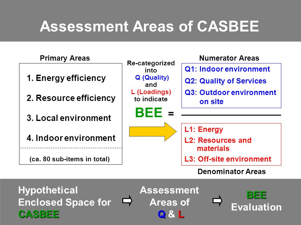Assessment Areas of CASBEE