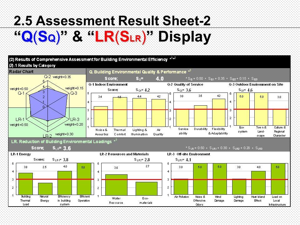 2.5 Assessment Result Sheet-2 Q(SQ) & LR(SLR) Display