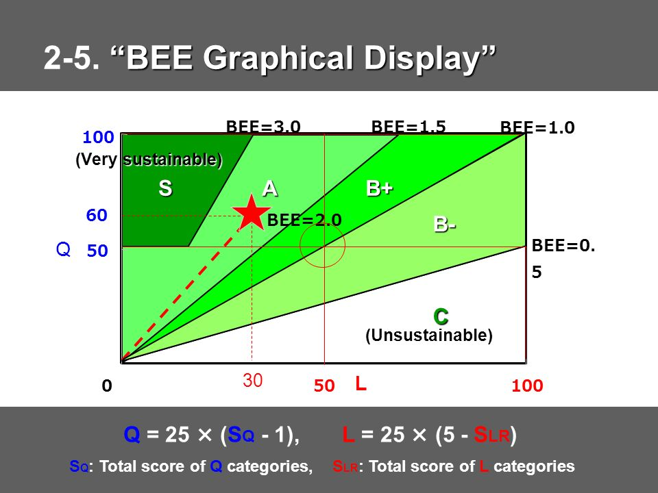 2-5. BEE Graphical Display