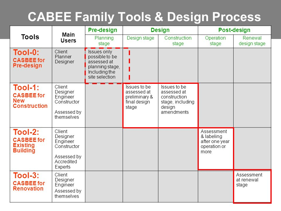 CABEE Family Tools & Design Process