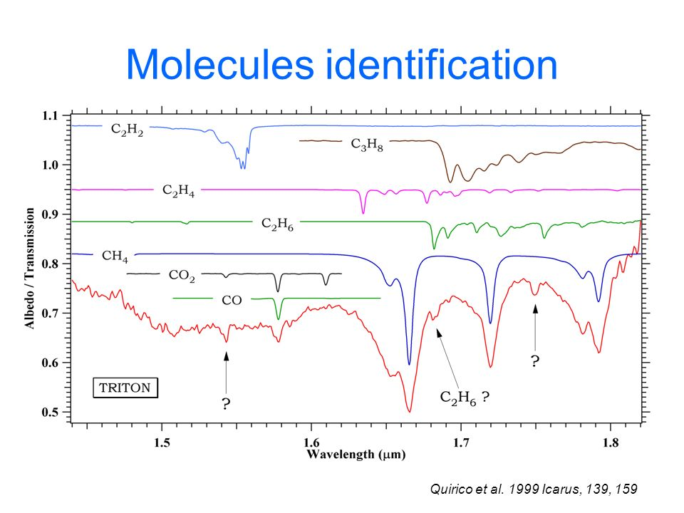 Molecules identification