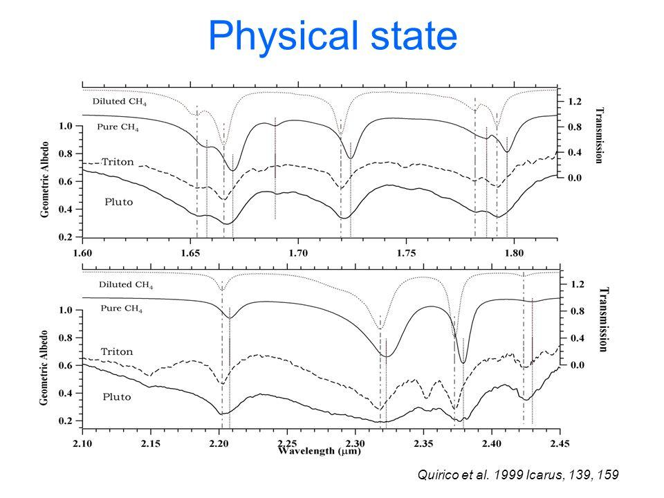 Physical state Quirico et al. 1999 Icarus, 139, 159
