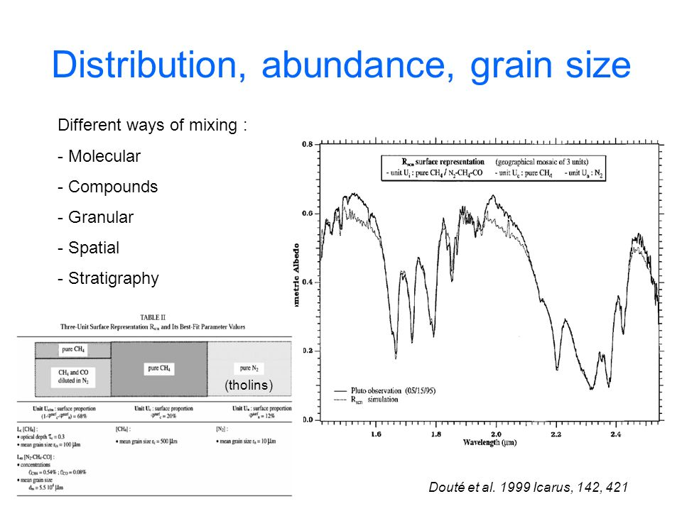 Distribution, abundance, grain size