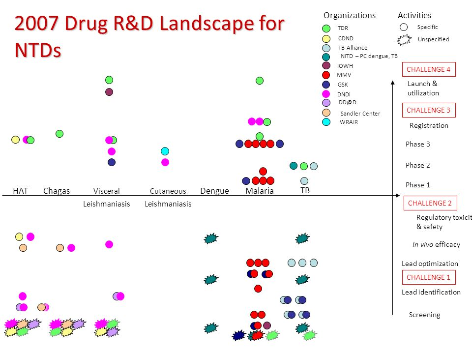 2007 Drug R&D Landscape for NTDs