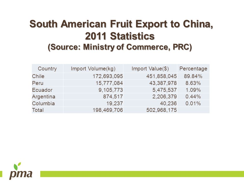 South American Fruit Export to China, 2011 Statistics