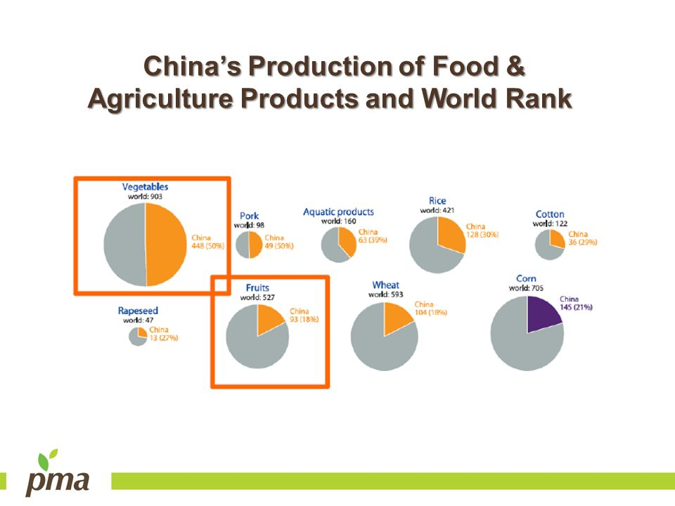 China's Production of Food & Agriculture Products and World Rank
