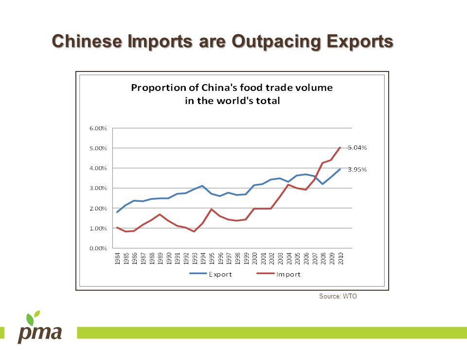 Chinese Imports are Outpacing Exports