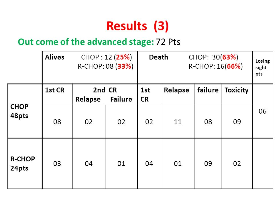 Results (3) Out come of the advanced stage: 72 Pts