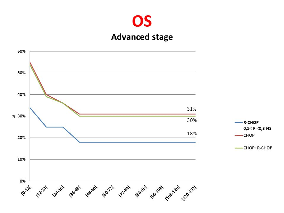 OS Advanced stage