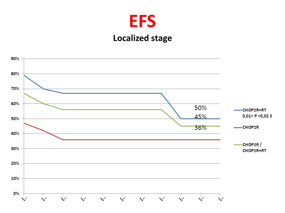 EFS Localized stage 50% 45% 36%