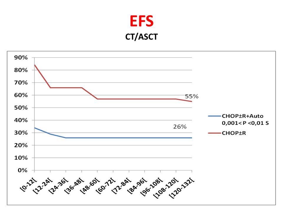 EFS CT/ASCT