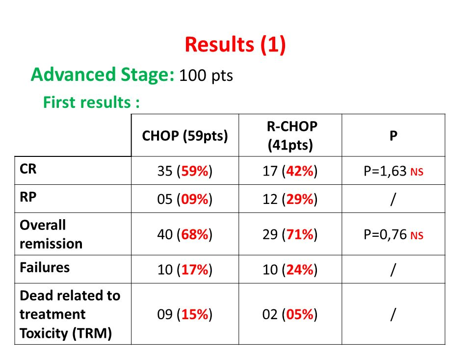 Results (1) Advanced Stage: 100 pts First results : CHOP (59pts)