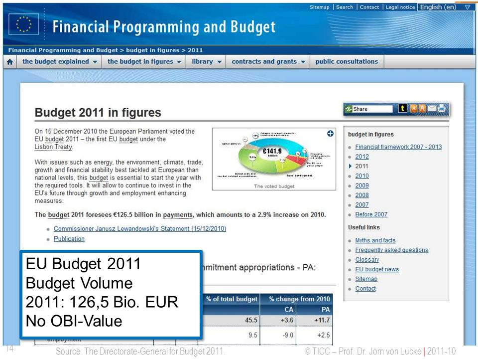 EU Budget 2011 Budget Volume 2011: 126,5 Bio. EUR No OBI-Value