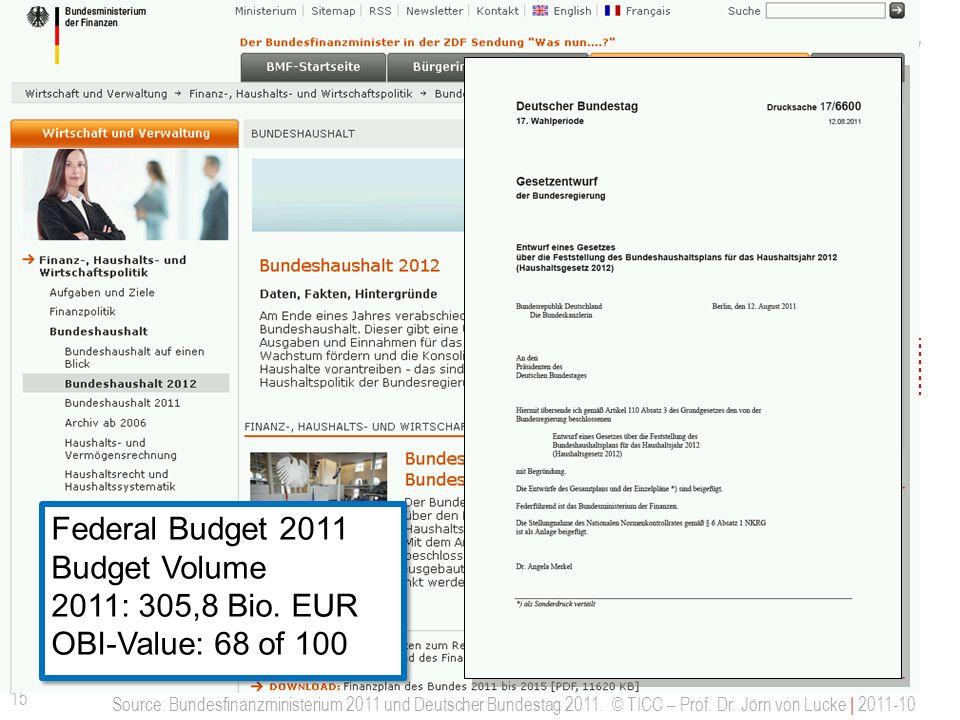 Agenda Open Budget - Offenes Haushaltswesens