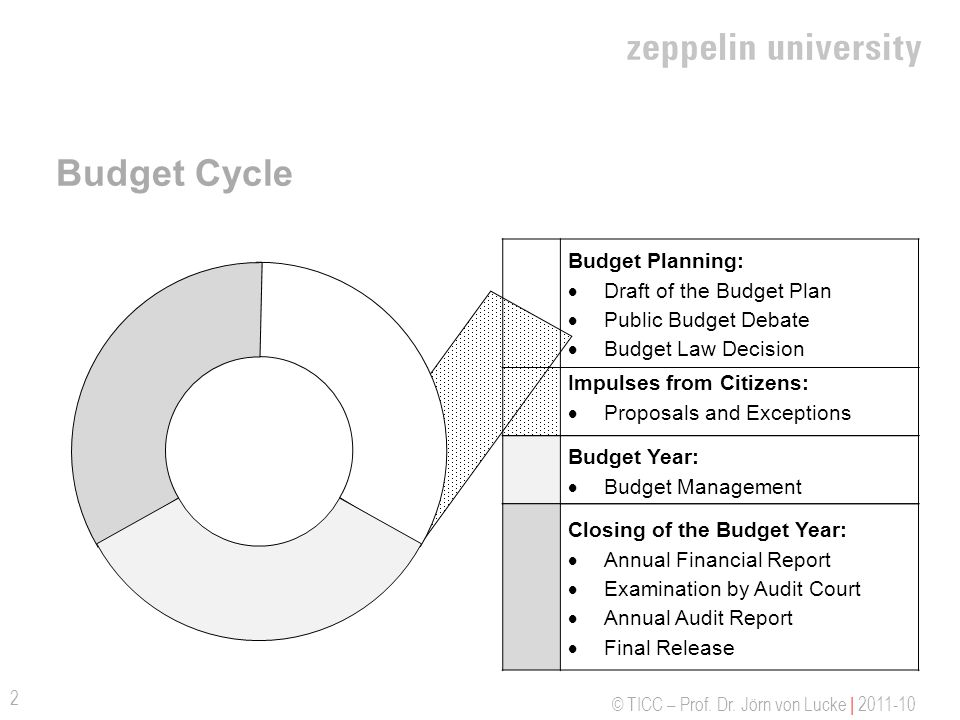 Budget Cycle Budget Planning: Draft of the Budget Plan
