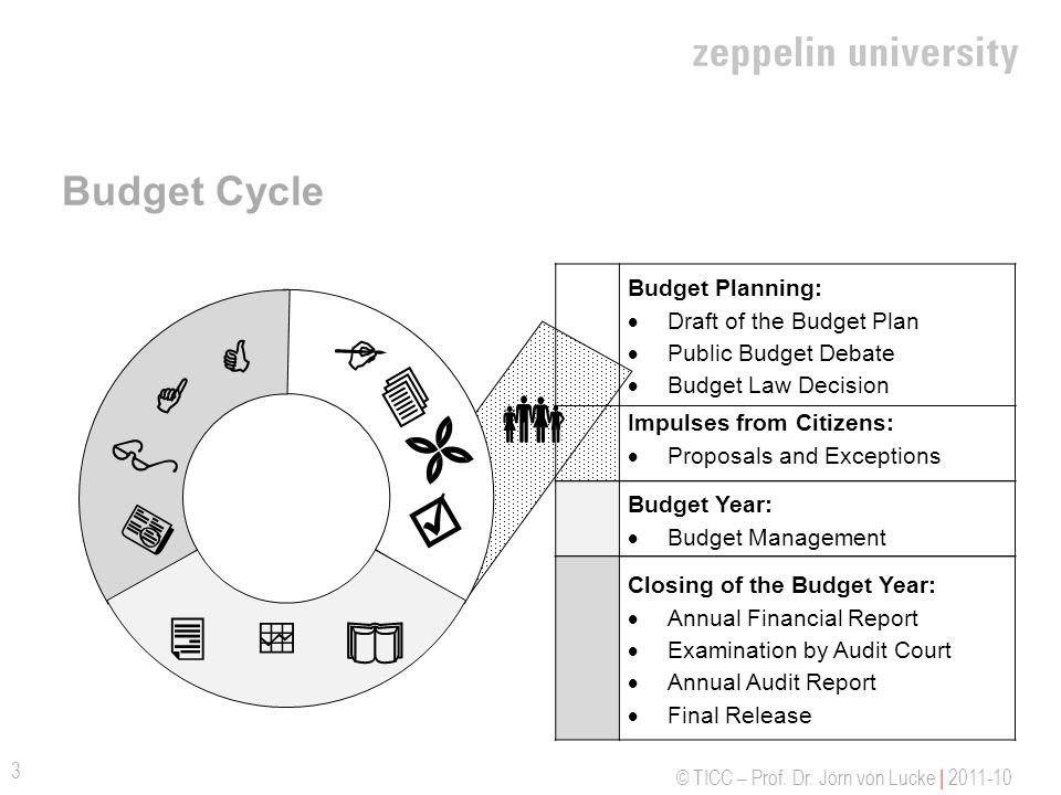             Budget Cycle Budget Planning: