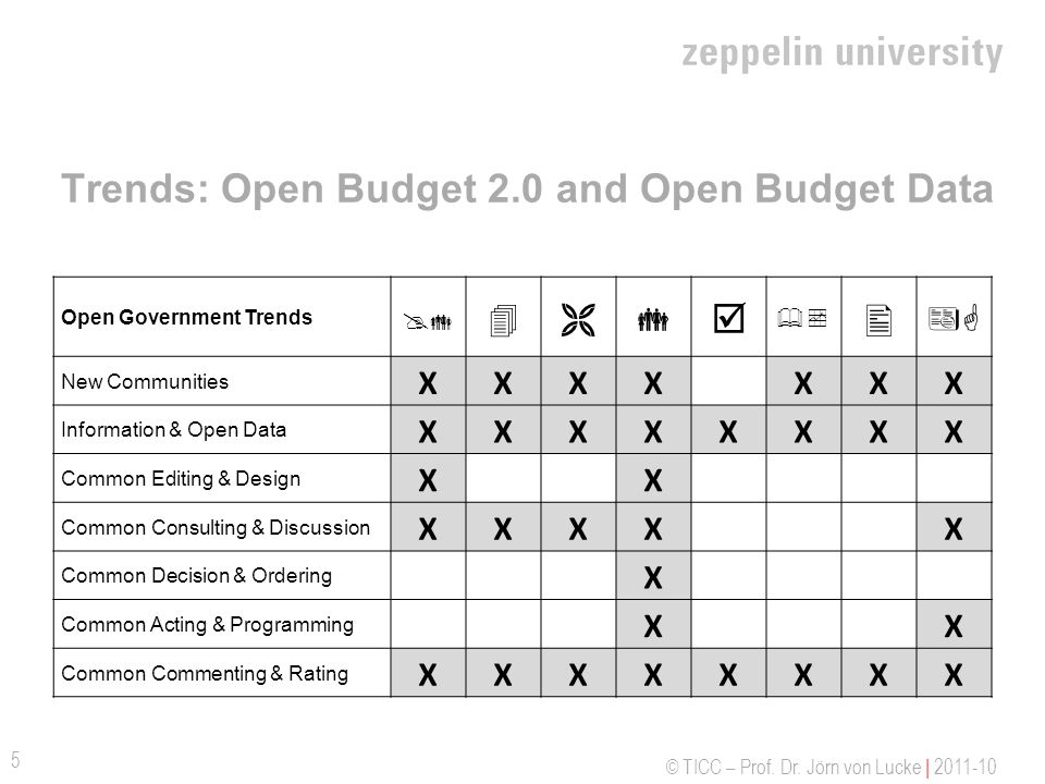 Trends: Open Budget 2.0 and Open Budget Data