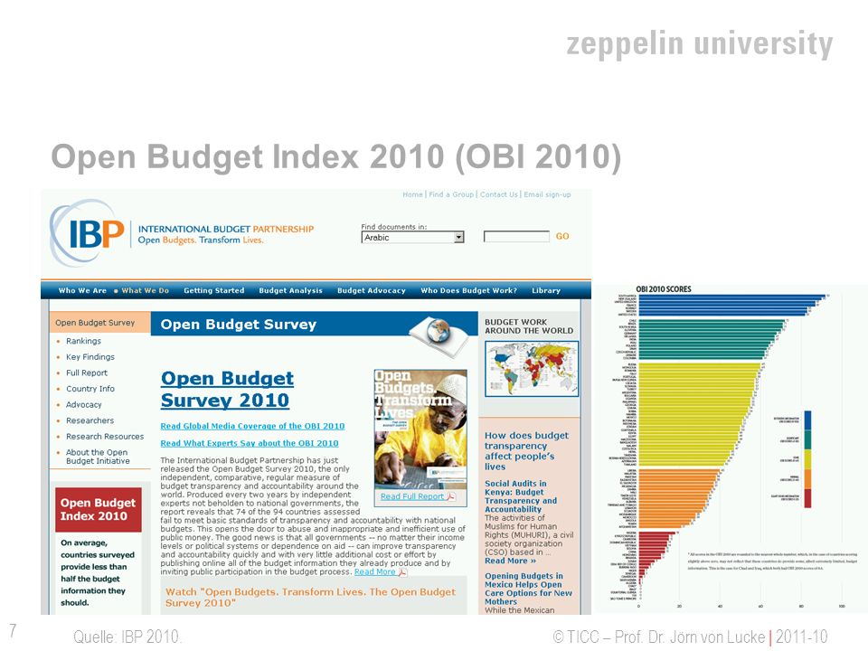 Open Budget Index 2010 (OBI 2010)