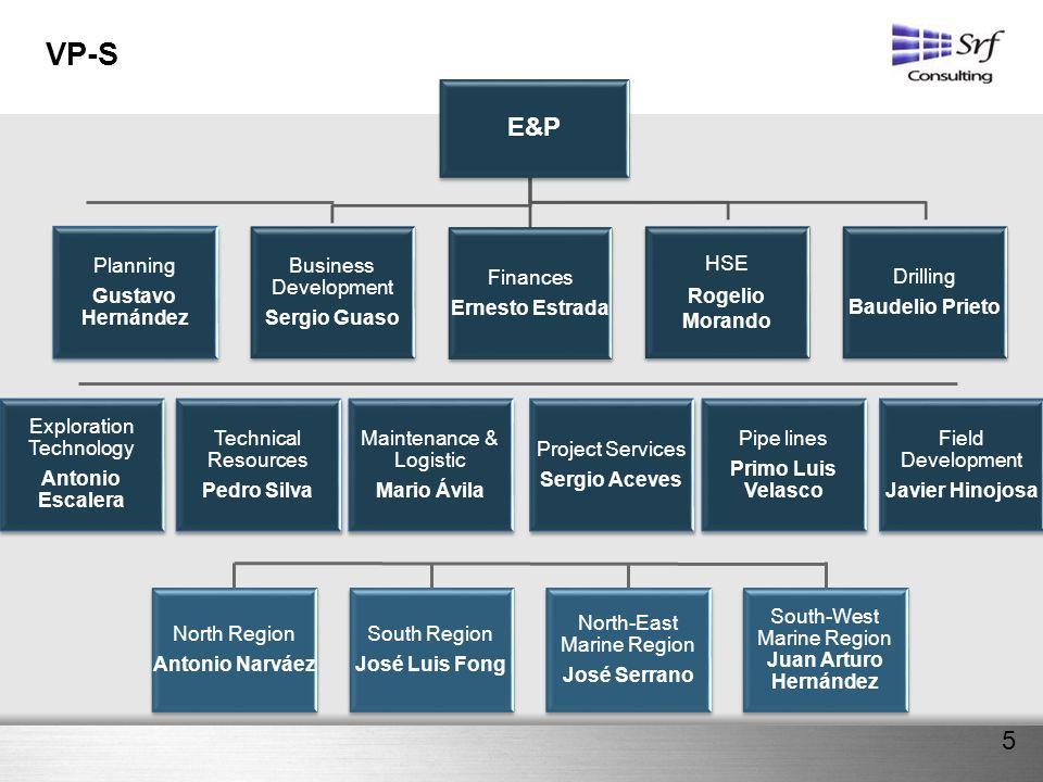 VP-S E&P 5 Planning Gustavo Hernández Business Development